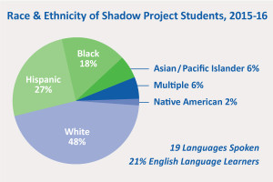 The Shadow Project Classroom Demographics